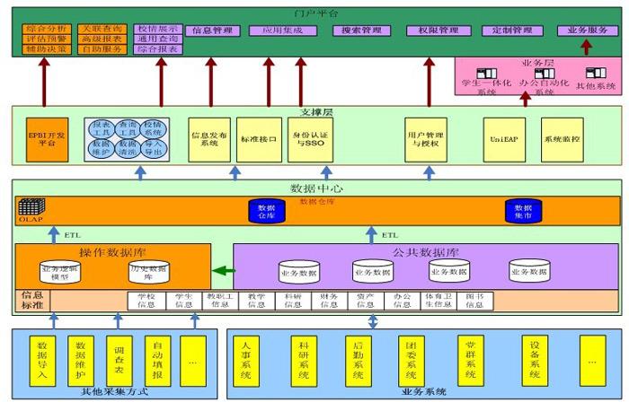 数据中心平台架构